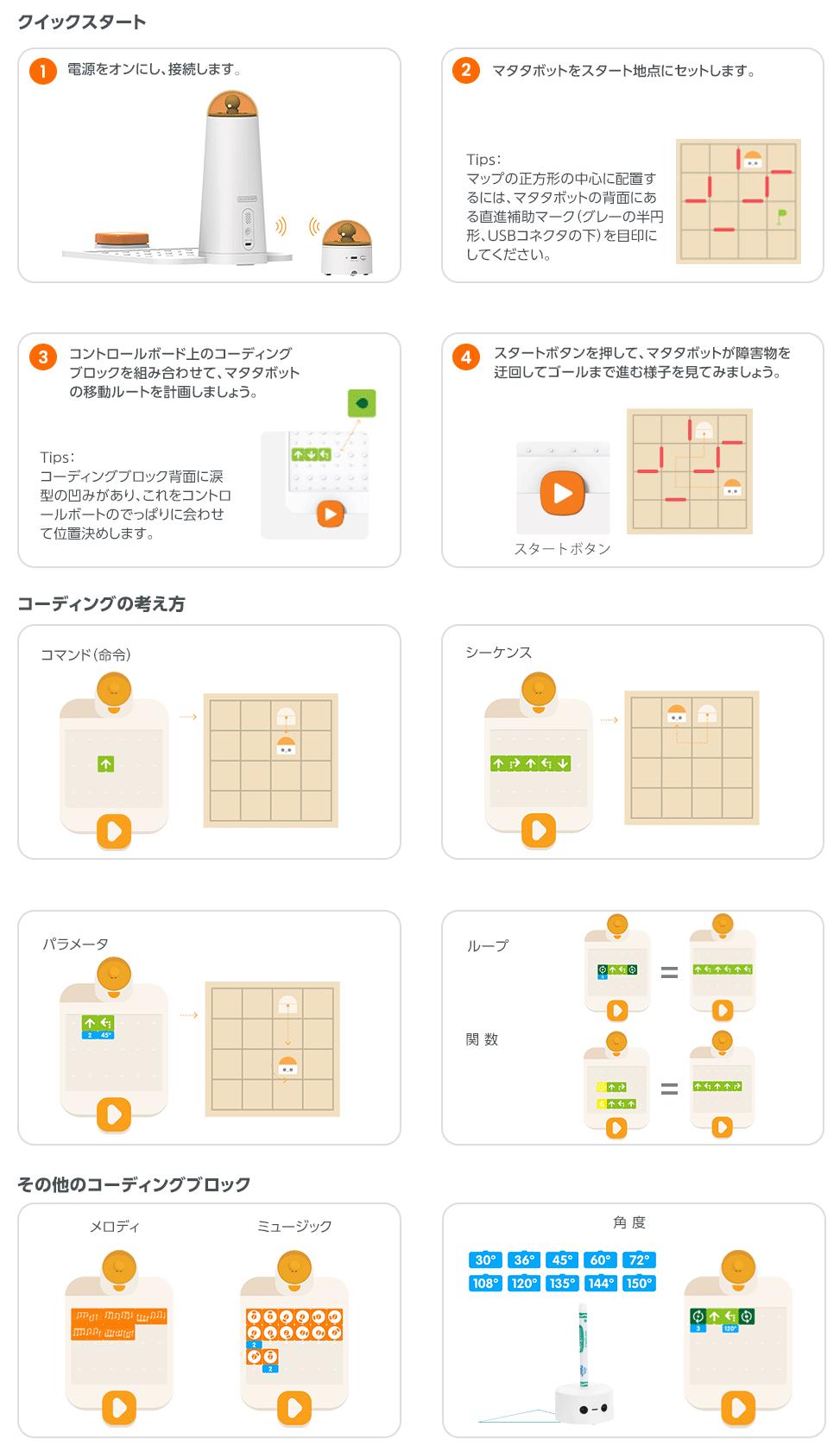 プロセットの使用法