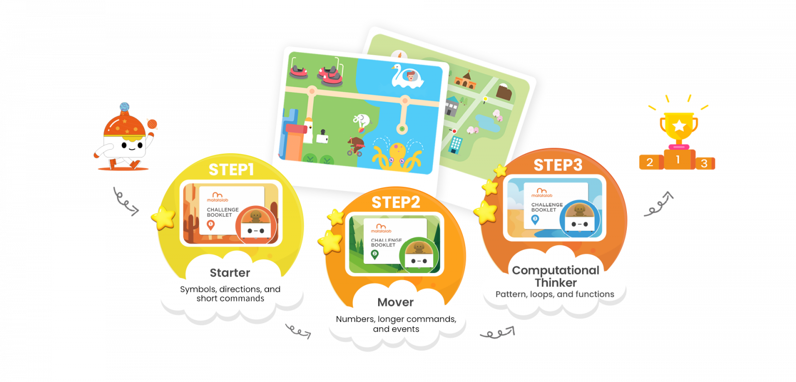 Learning Steps of Robotics for Kids - Matatalab